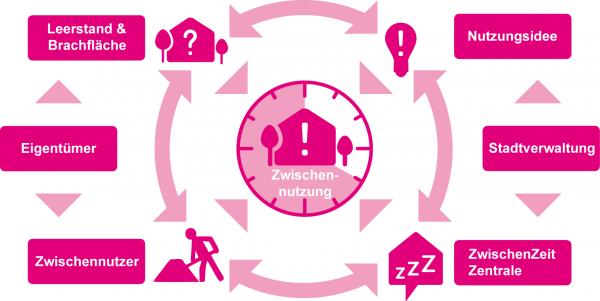 Schlafende Häuser wecken – mit Zwischennutzungen